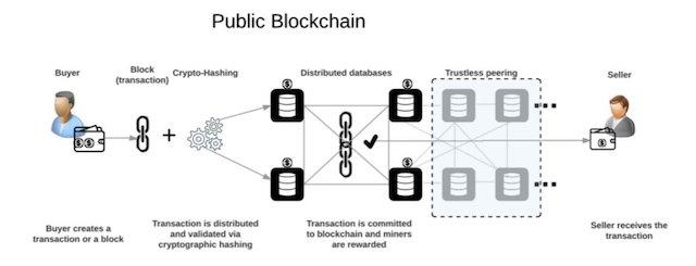 Genel-Public-Blok-Zincir-Blockchain-Nedir