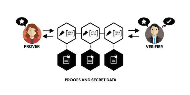 Zero-Knowledge Proofs (Sıfır Bilgi Kanıtı) Nedir?